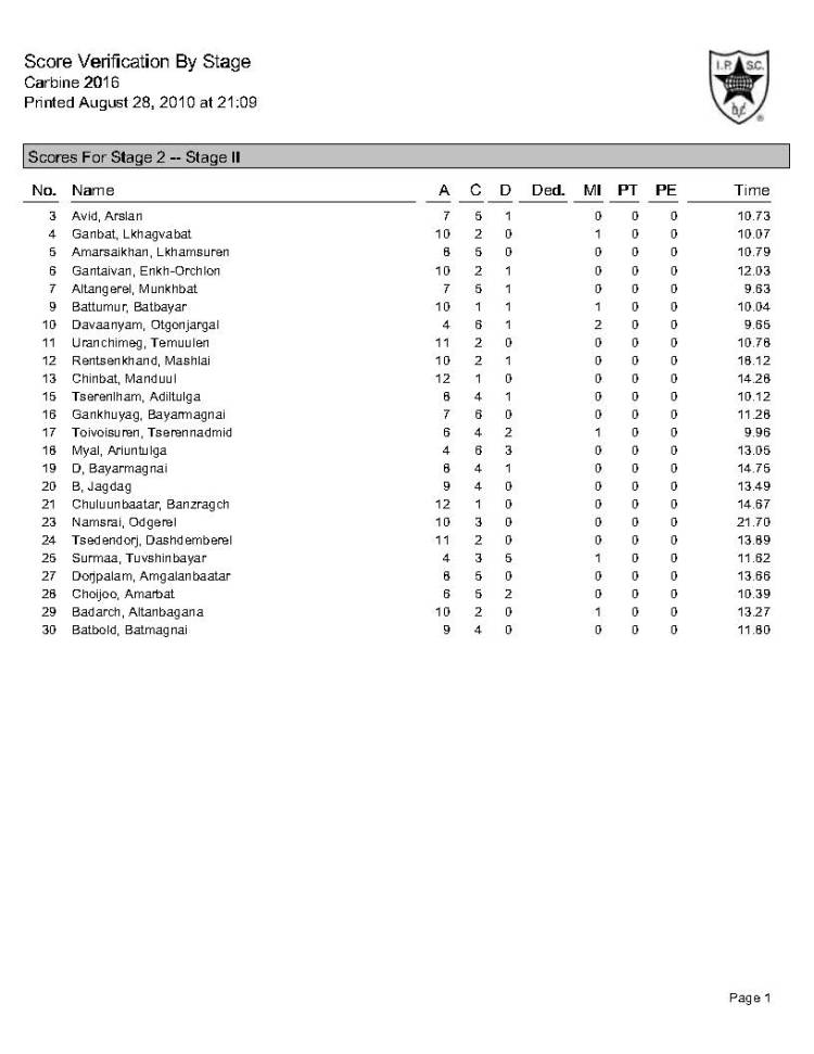 Score by stages_Page_2